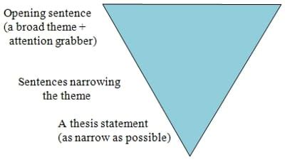 Where should a thesis statement appear in an essay